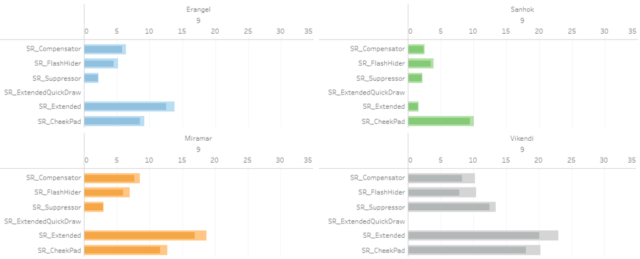 Diagramm zu erhaltenen Aufsätzen für SRs und DMRs im ersten Kreis der Karte; Erfassungszeitraum der Daten: 24.12.2018 – 05.01.2019