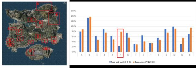 Testgebiete des Loots (left) / Gesamte Loot-Gegenstände und Qualität (right)
